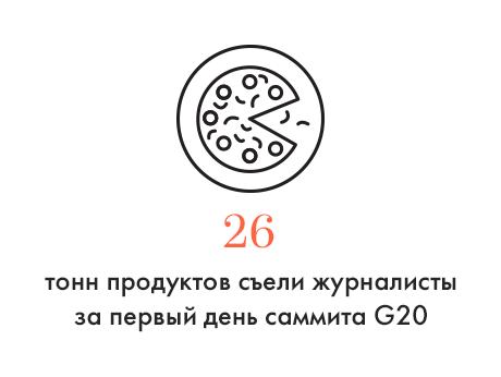 Цифра дня: Сколько съели журналисты на саммите G20. Изображение № 1.