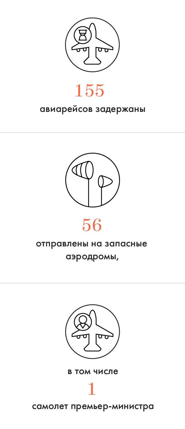 Цифры дня: Последствия снегопада в Москве. Изображение № 1.