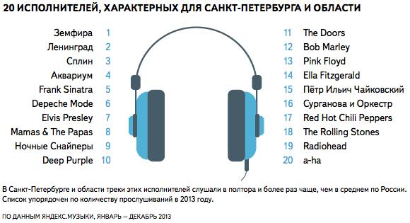 Самыми популярными у петербуржцев музыкантами стали Земфира и «Кино». Изображение № 2.