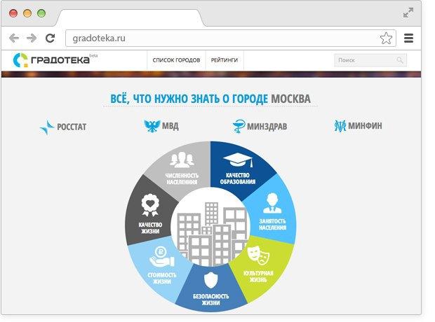Появился сайт городской статистики «Градотека». Изображение № 2.