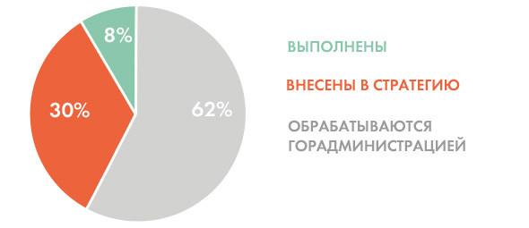 Опять двадцать пять: 8 главных инициатив «Стратегии развития Киева». Зображення № 7.