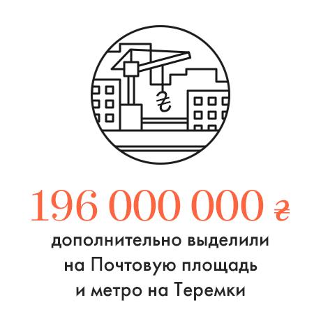Цифра дня: Деньги на реконструкцию Почтовой и строительство метро. Зображення № 1.