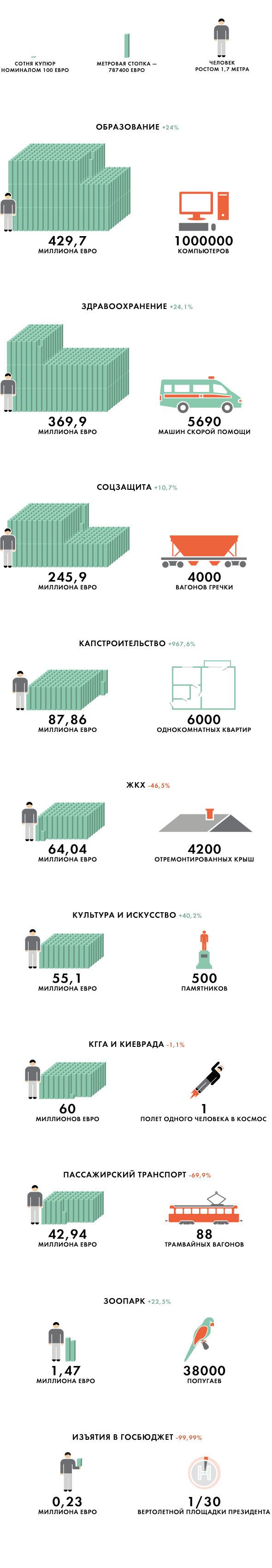 Бюджетный вариант: Что мог бы купить Киев на 16,4 миллиарда гривен. Изображение №2.