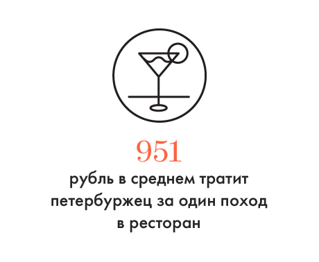 Цифра дня: Сколько петербуржцы тратят в ресторанах. Изображение № 1.