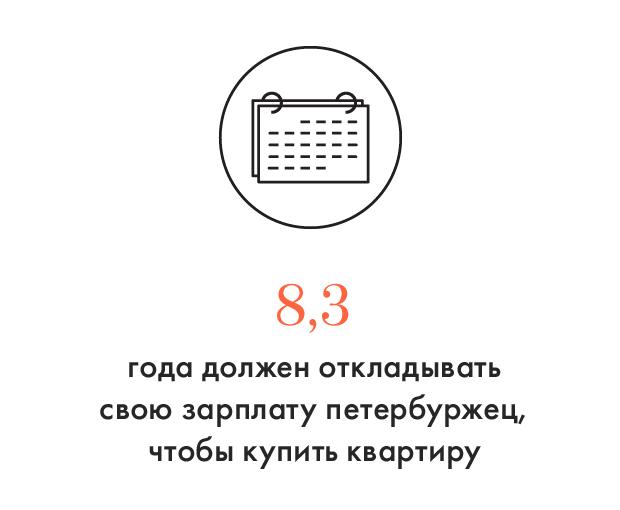 Цифра дня: Сколько лет нужно копить на квартиру в Петербурге. Изображение № 1.