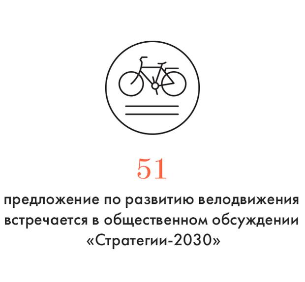 Цифра дня: Самое популярное предложение для «Стратегии-2030». Изображение № 1.
