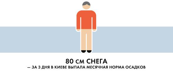 Белым по серому: Итоги снежного января в Киеве. Зображення № 1.