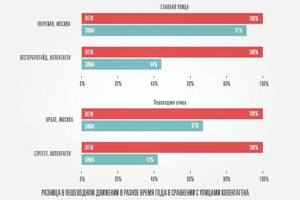 Исследование Яна Гейла: 14 фактов опешеходной Москве. Изображение № 8.