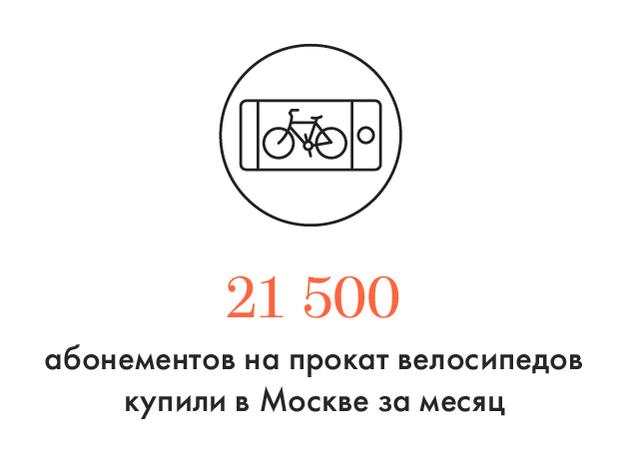Цифра дня: Абонементы на прокат велосипедов. Изображение № 1.