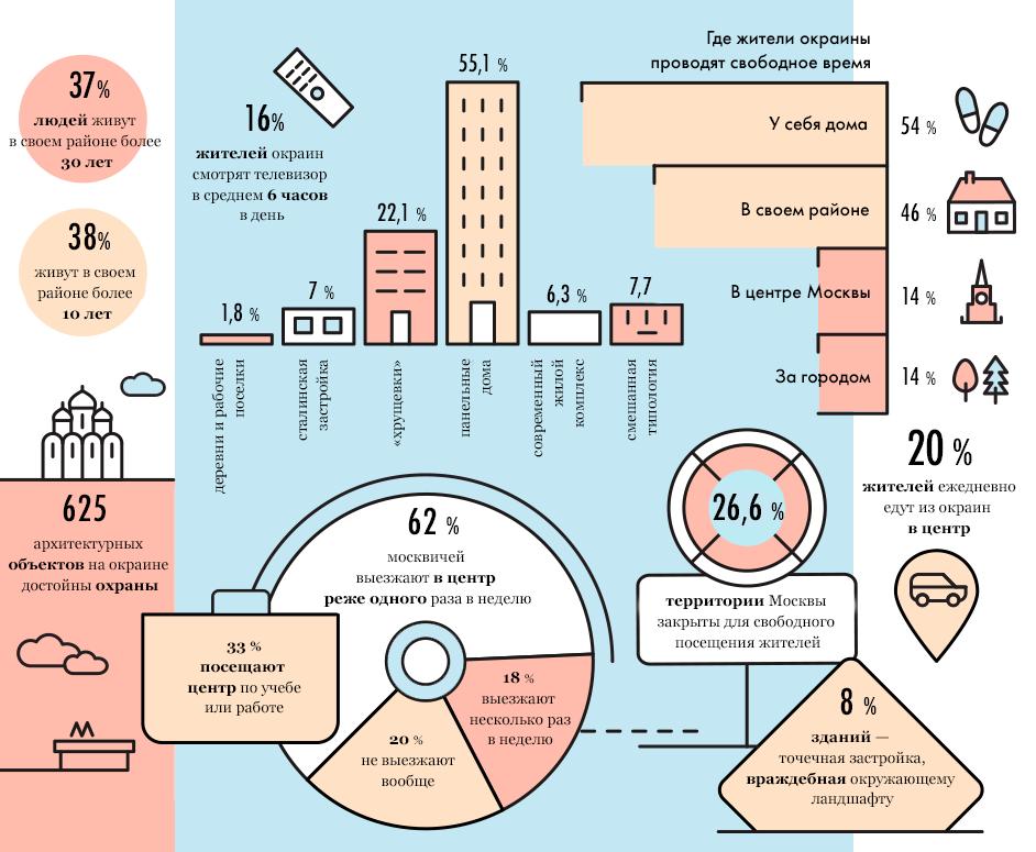 Москва в цифрах: Как живут на окраинах города. Изображение № 2.