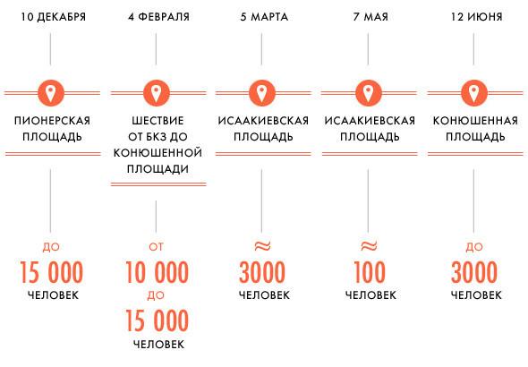 Фоторепортаж (Петербург): Митинг и шествие оппозиции в День России . Изображение № 37.