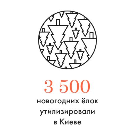 Цифра дня: Количество утилизированных ёлок. Зображення № 1.