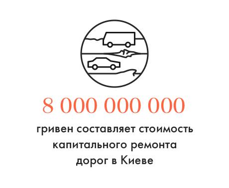 Цифра дня: Стоимость ремонта дорог в Киеве. Изображение № 1.