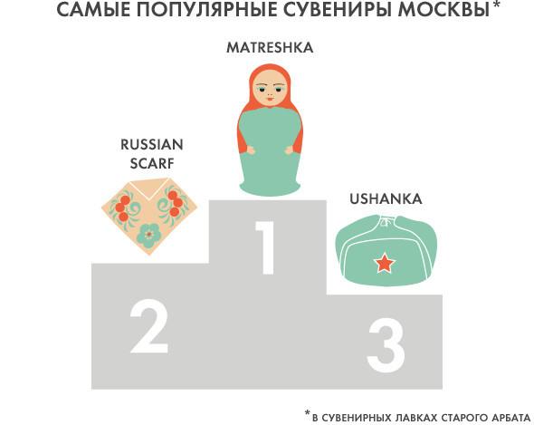 Made in Russia: Что увозят иностранцы из Москвы. Изображение № 1.