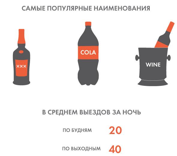 Ночной рейс: Как работает доставка алкоголя «Агент 0.5». Изображение № 9.