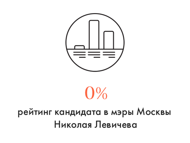 Цифра дня: Рейтинг кандидата в мэры от «Справедливой России». Изображение № 1.