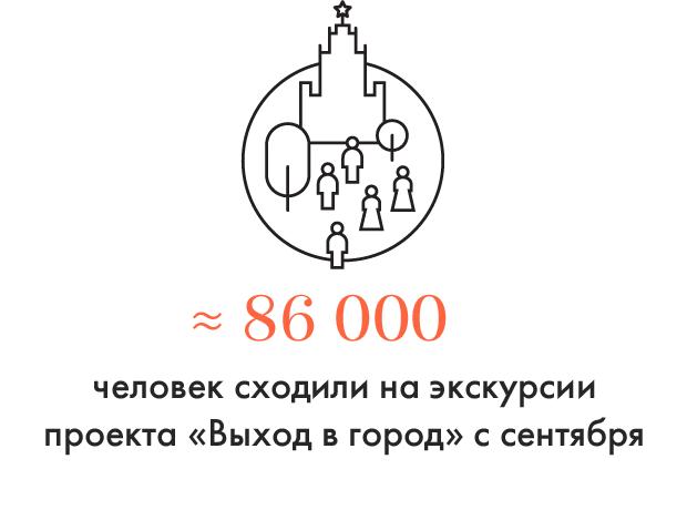 Цифра дня: Сколько людей посетили экскурсии «Выхода в город». Изображение №1.