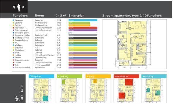 Планировка квартир. Изображение № 9.
