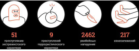 Количество преступлений в столице. Изображение № 4.