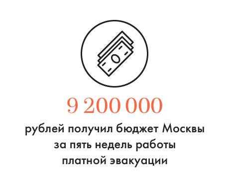 Цифра дня: Сколько Москва заработала на платной эвакуации. Изображение № 1.
