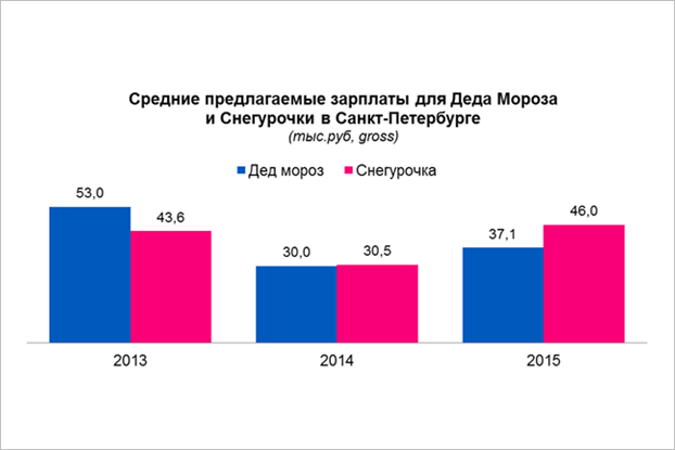 В Петербурге зарплата Снегурочек оказалась выше доходов Дедов Морозов. Изображение № 1.