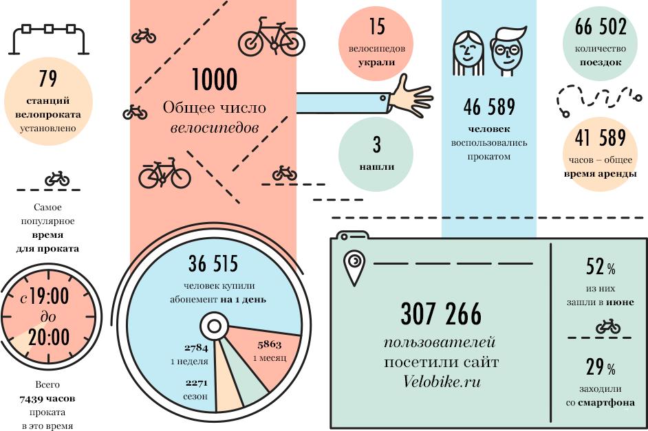 Итоги сезона: Как работал общественный велопрокат в Москве. Изображение № 2.