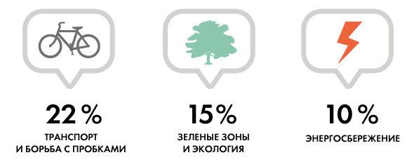 Опять двадцать пять: 8 главных инициатив «Стратегии развития Киева». Зображення № 6.