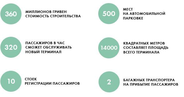 Полёт нормальный: Реконструкция аэропорта Киев. Зображення № 24.