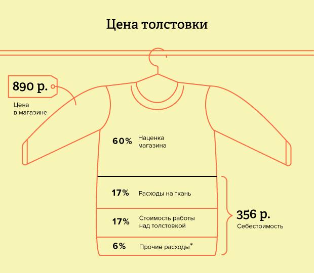 * Себестоимость составляет около 40% розничной цены. Прочие расходы — затраты на фурнитуру, упаковку, доставку, хранение на складе.. Изображение № 2.