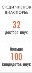 Лига наций: Азербайджанцы в Петербурге. Изображение № 5.