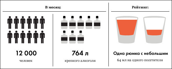 Под градусом: самые алкогольные места Москвы, часть 2. Изображение № 1.