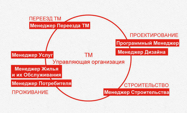Структура организации микрорайона. Изображение №7.