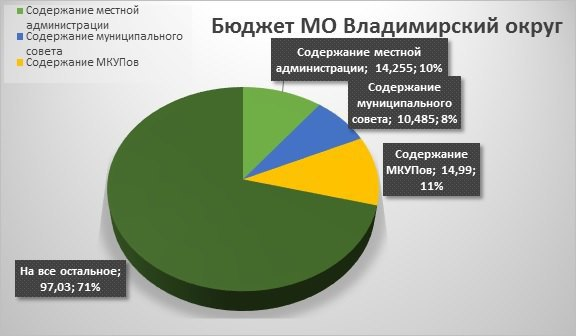 Инициативу Фонда по борьбе с коррупцией Навального рассмотрит петербургский ЗакС. Изображение № 1.