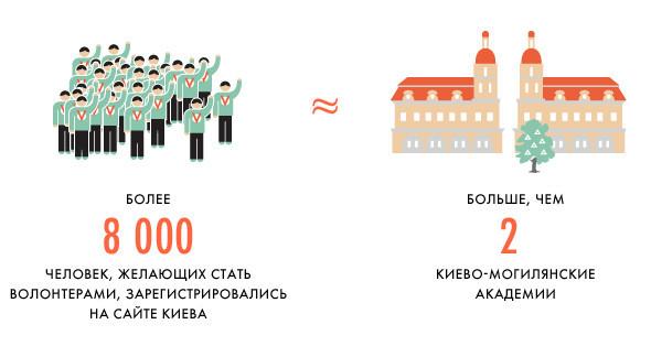 Евротурнир в Киеве: Цифры и факты. Зображення № 9.