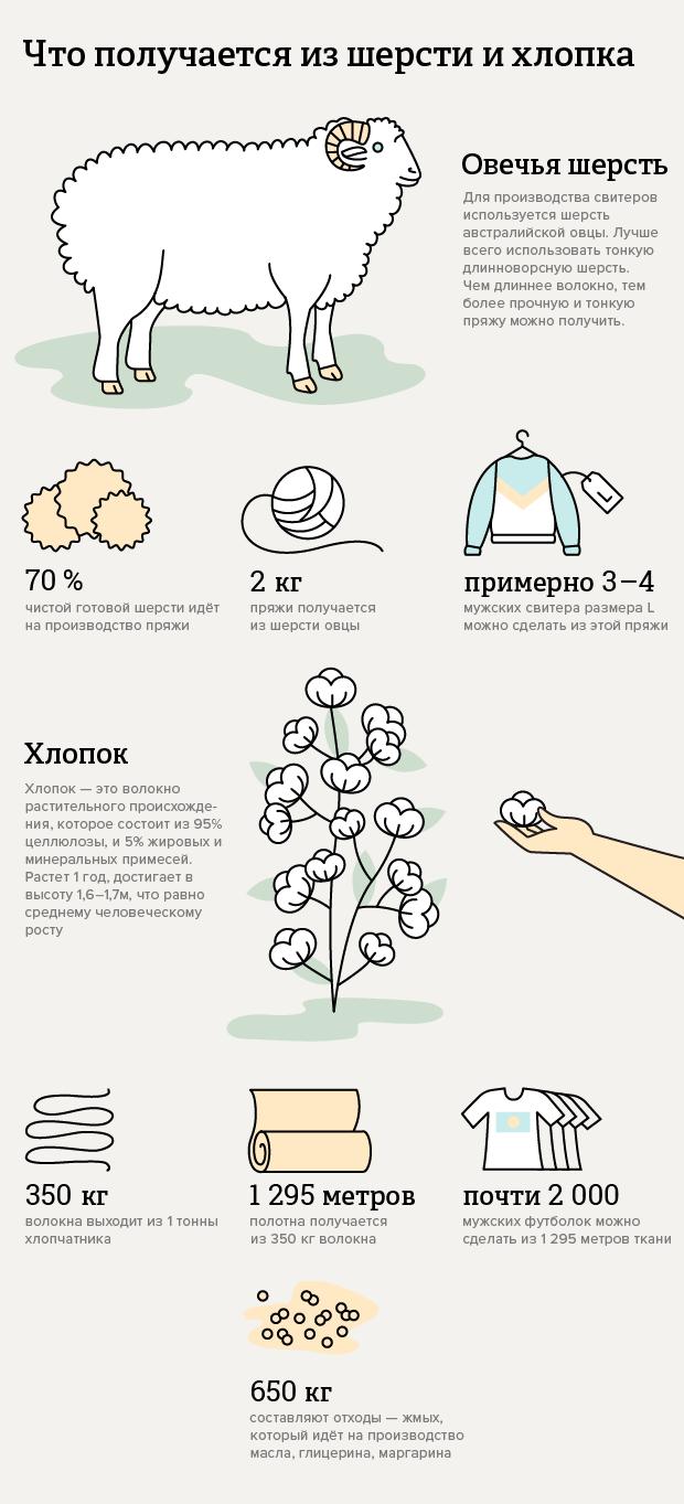 Инфографика: Изчего делают свитеры ифутболки. Изображение № 1.