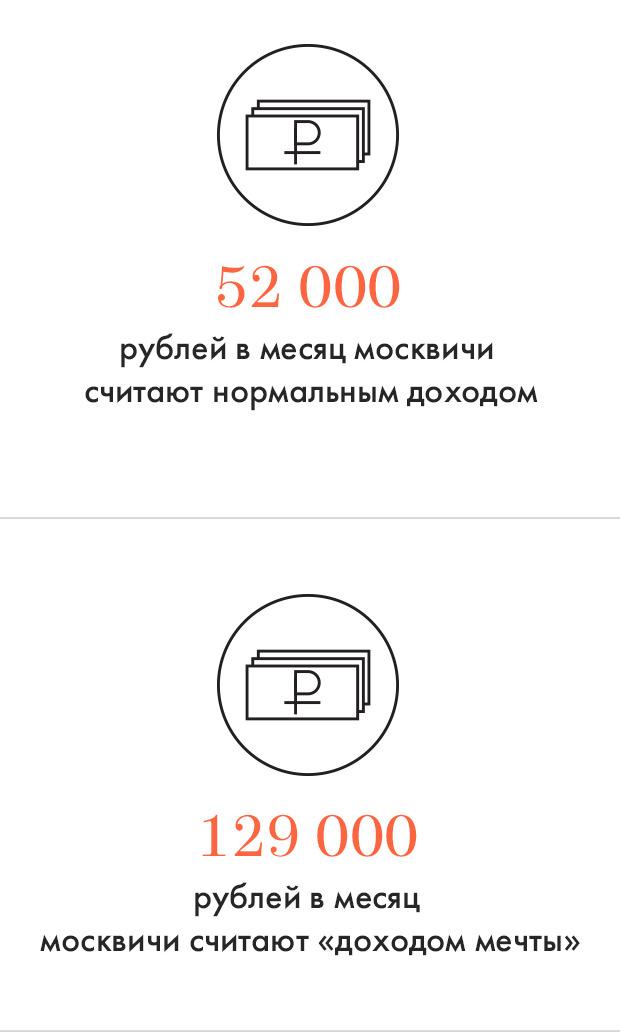 Цифры дня: Материальные запросы москвичей. Изображение №1.