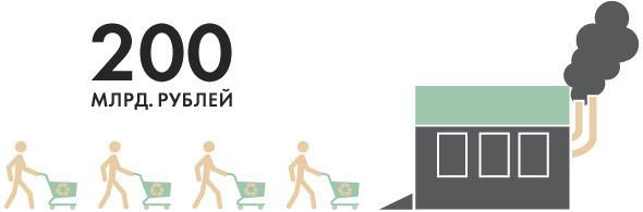 Итоги недели: Переработка отходов в Москве. Изображение № 2.