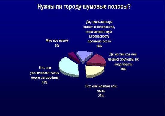 Данные опроса, проведённого депутатом Киселёвой. Изображение № 1.