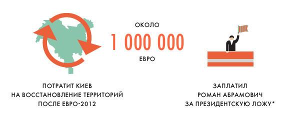 Евротурнир в Киеве: Цифры и факты. Зображення № 13.