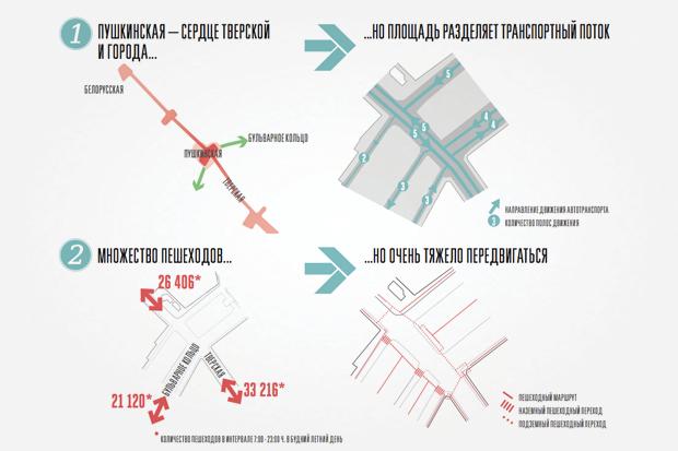 Исследование Яна Гейла: 14 фактов опешеходной Москве. Изображение № 34.