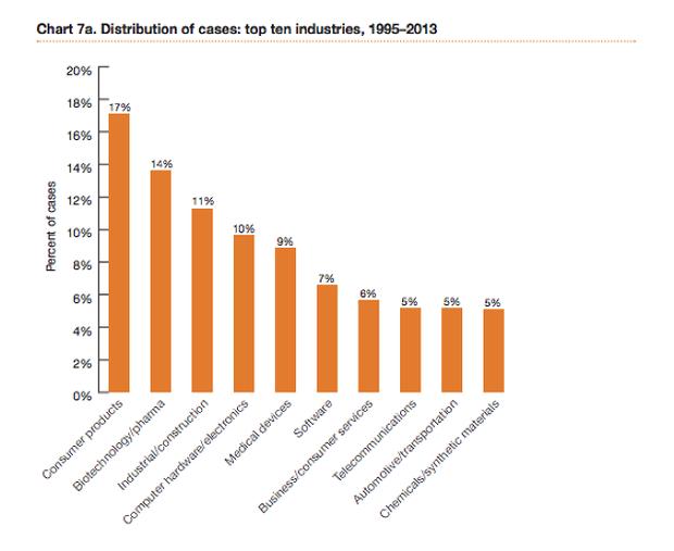 66 % патентных разбирательств инициированы троллями. Изображение № 1.