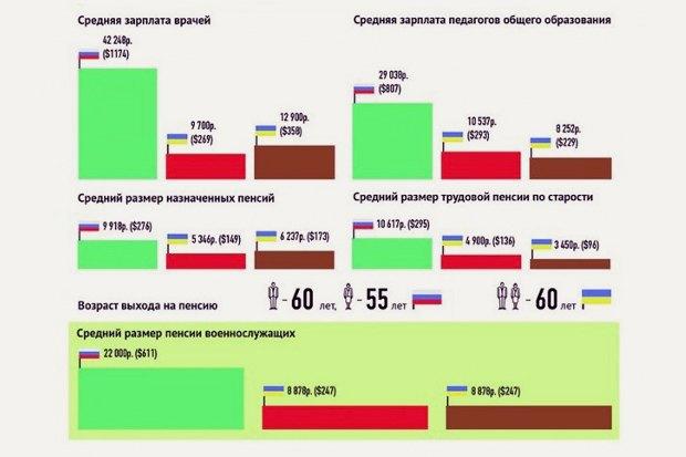 Накануне референдума крымский парламент рассылал листовки, объясняющие преимущества присоединения полуострова кРоссии . Изображение № 2.