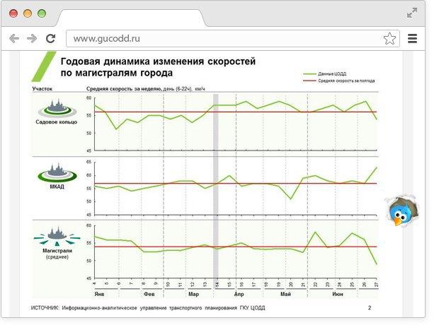 В Москве появился новый сервис озагруженности дорог. Изображение № 1.