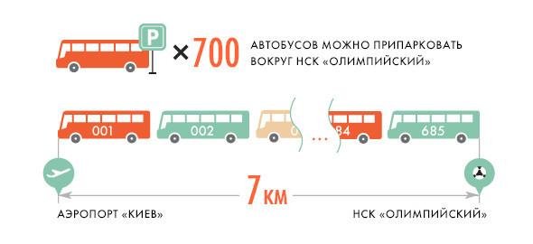 Евротурнир в Киеве: Цифры и факты. Зображення № 11.