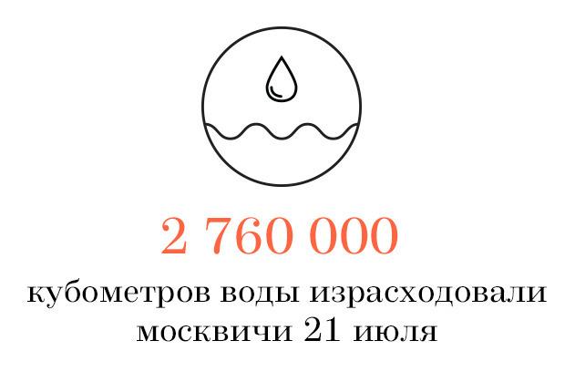 Цифра дня: День минимального потребления в Москве. Изображение № 1.
