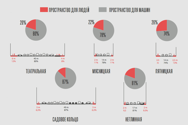 Исследование Яна Гейла: 14 фактов опешеходной Москве. Изображение № 4.