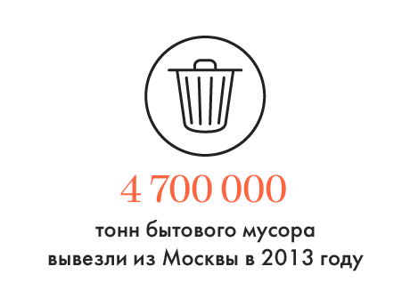 Цифра дня: Количество произведённого москвичами мусора . Изображение № 1.