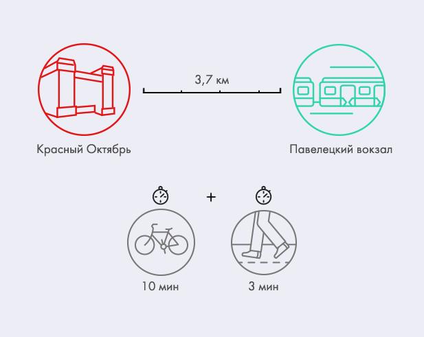 Эксперимент: Может ли прокатный велосипед стать альтернативой автомобилю в Москве. Изображение № 13.