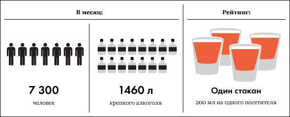 Под градусом: самые алкогольные места Москвы, часть 3. Изображение № 6.