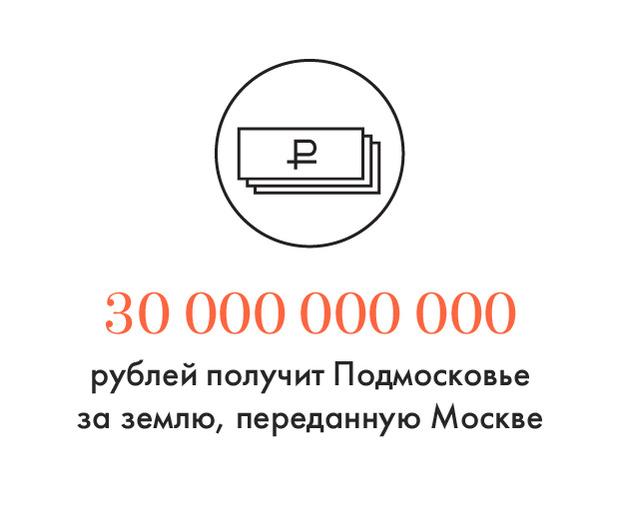 Цифра дня: Подмосковью заплатят за отнятые земли. Изображение №1.